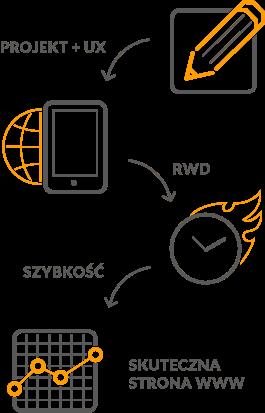 Czynniki skutecznego serwisu www